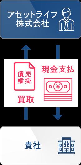 ファクタリングの構図